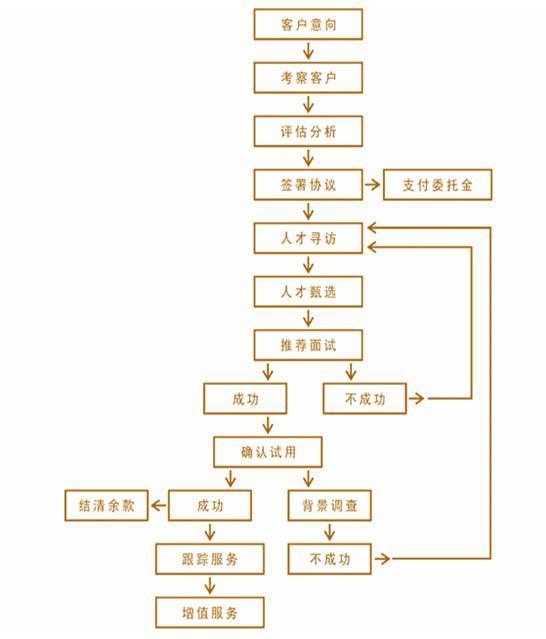 金伯乐人力资源管理有限公司-官网